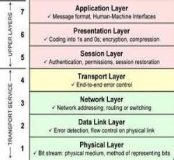 Tujuh Lapisan ISO OSI Model
